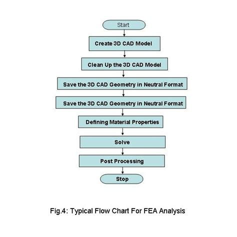 step by step flowchart flow chart for finite element analysis overall steps for