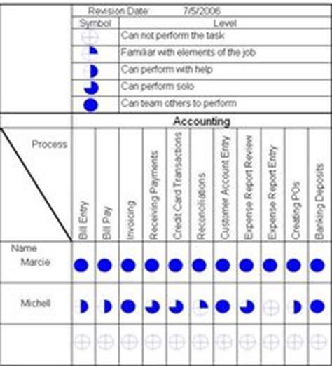 image result for skills matrix for design professional practice resources