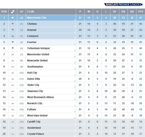 epl table and fixtures barclays premier league fixture table and results