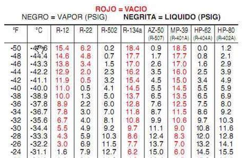 tabla presion temperatura de refrigerantes aire acondicionado comercial 100 calidad en servicios