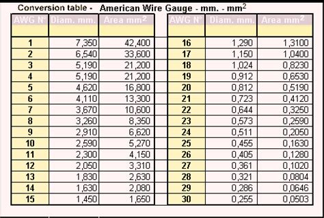 thhn wire sizes table thhn wire size chart