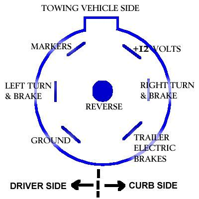 standard seven way wiring diagram ford truck