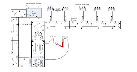 pressure reading in a ducting opinions on static pressure