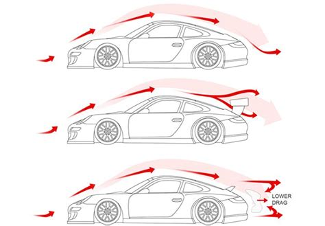 aerodynamics diagram what of spoiler is right for you