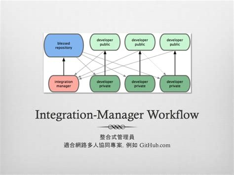 git integration manager workflow git in a nutshell