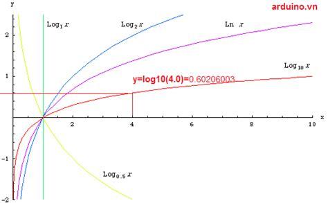 1 floor log10 1 x c 225 c h 224 m số học exp idexp modf ln log10 ceil