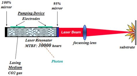 Tabung Co Laser laser engineer muda