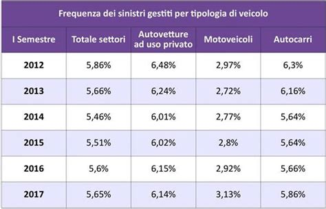 ufficio sinistri vittoria assicurazioni rc auto indicatori tecnici al 30 giugno 2017 agenzia