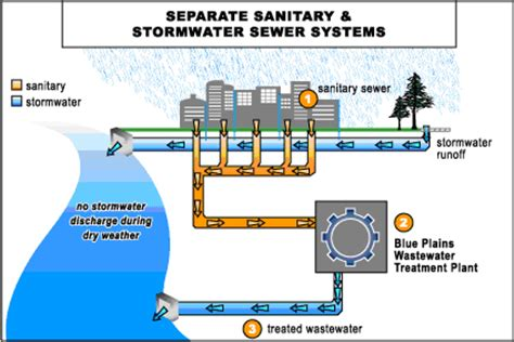 Sanitary Plumbing System by Wastewater Management Water Resources Hton Roads