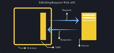 net mixer xmlhttprequest to make ajax call using javascript understanding synchronous and asynchronous in javascript