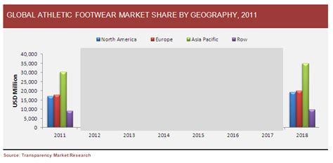 athletic shoe market global athletic footwear market to be driven by increasing