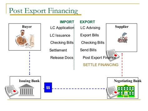 Pre Export Letter Of Credit Finance Trade Finance Identification Of Needs And Product Offerings