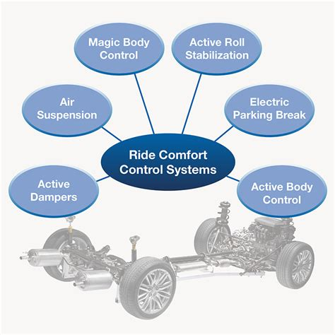 Ride Comfort Control Systems Ipg Automotive