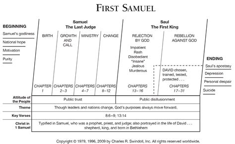 key themes in children s literature book of first samuel overview insight for living ministries