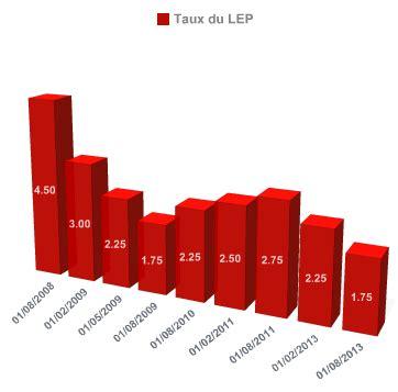 Plafond Pour Etre Non Imposable by Lep Livret Epargne Populaire Davantage Accessible En