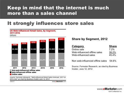 emarketer webinar retail ecommerce forecast challenging