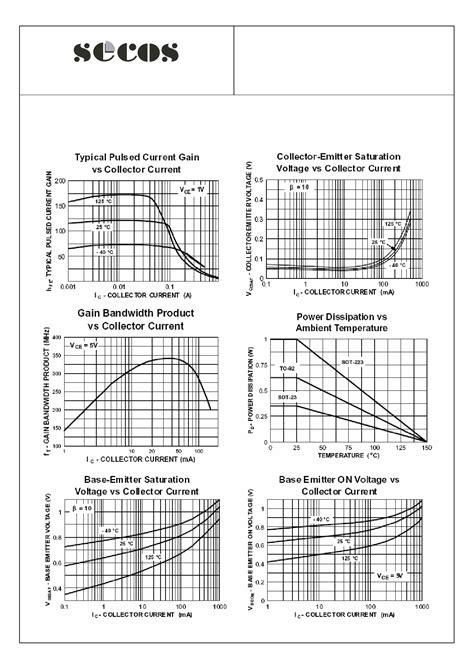 transistor mpsa06 datasheet mpsa06 datasheet mpsa06 pdf npn plastic encapsulate transistor datasheet4u