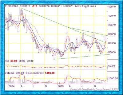 commodities charts: wheat mini (yw, cbot)