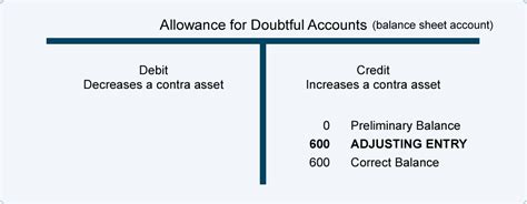 Earnings Credit Allowance Formula Adjusting Entries