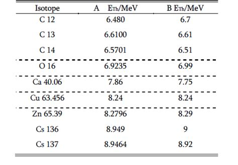 nuclear cross section calculation a new calculation formula of the nuclear cross section of