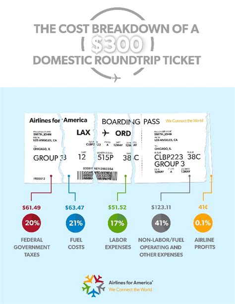 breakdown of fees when buying a house cost breakdown of an airline ticket