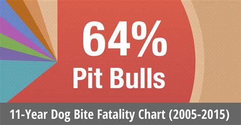 bites by breed 2015 u s bite fatalities bite statistics dogsbite org