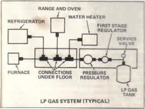 rv propane safety requires an understanding of the tanks