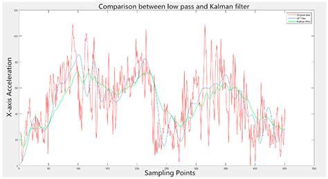 pattern recognition kalman filter sensors free full text a novel model based driving