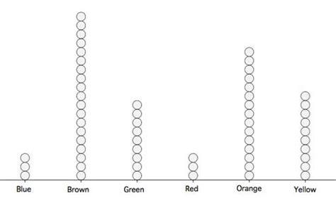 dot graph maker dot plots