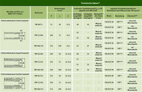 feuerwiderstandsklassen tabelle neue profilgeneration f 252 r metallst 228 nderw 228 nde und
