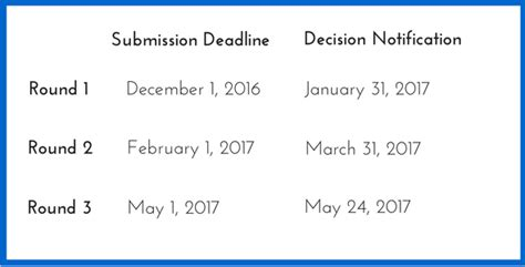 Ucla Mba Admissions Deadlines by Ucla Executive Mba Application Essay Tips