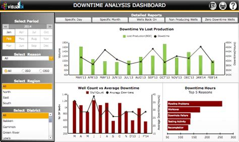 and gas dashboards visual bi solutions