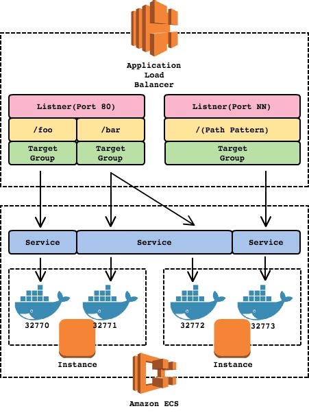 docker distribution tutorial docker containers vms and ecs an overview