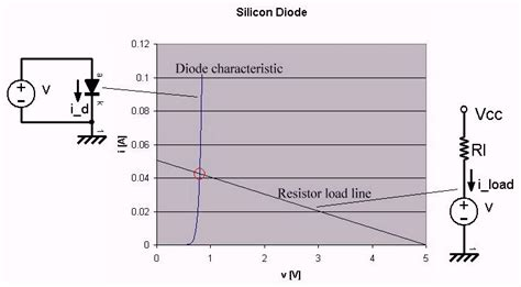 load line diode introduction to biasing and load line analysis