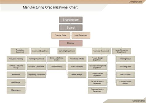 Floor Planning Finance by Manufacturing Organizational Chart
