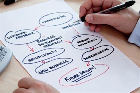 make plan how to create a restaurant marketing plan