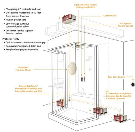 build your own steam shower for the home