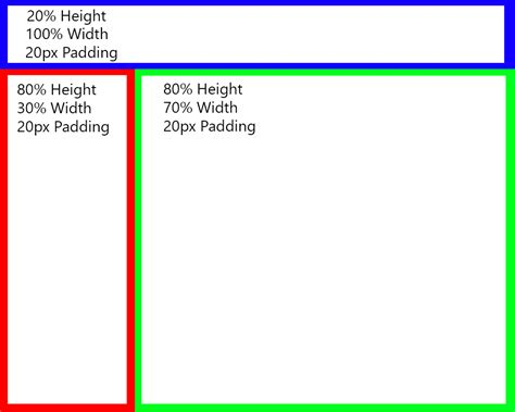 css layout bottom tri panel layout using css stack overflow