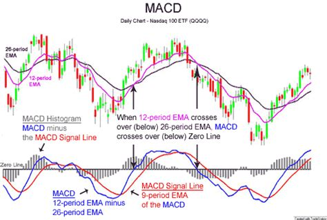 pattern up properly meaning macd wikipedia