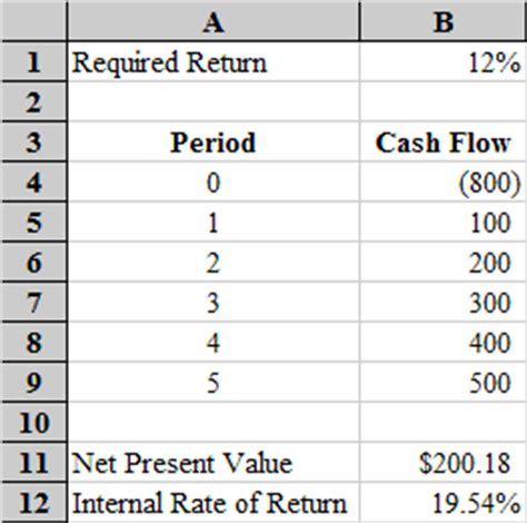 M A Audits Academi Uneven Cash Flows In Excel Net Present Value Excel Template