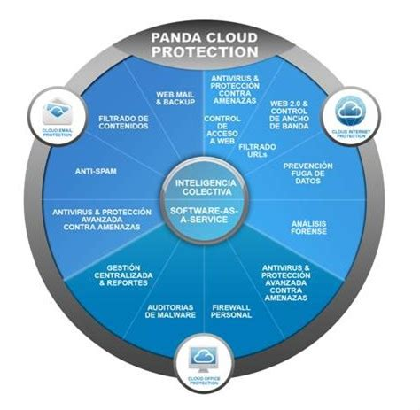 panda cloud console panda security launches version 3 2 of panda cloud