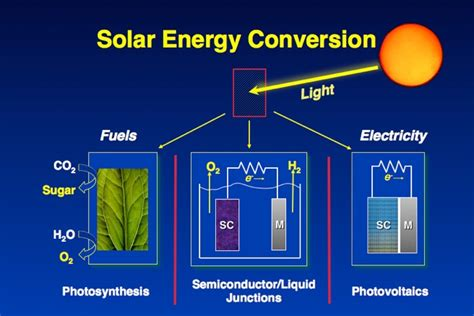 convert to solar energy the katz research projects