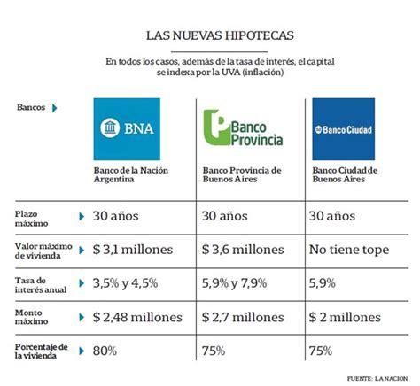 prestamos hipotecarios banco provincia creditos hipotecarios banco provincia