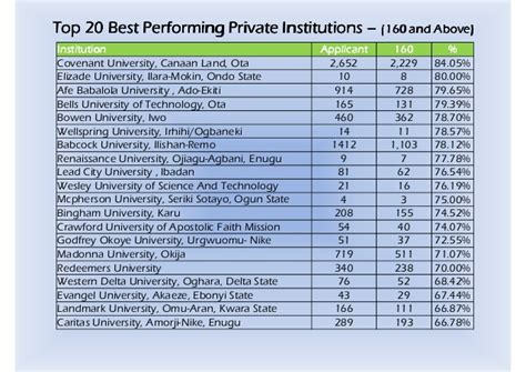 38 private universities begin hostilities in ado ekiti gongnews performance of private universities in utme2013