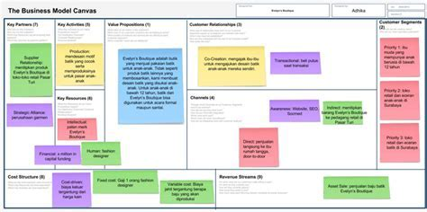 BMC 101: Cara Mengisi dan Contoh Business Model Canvas