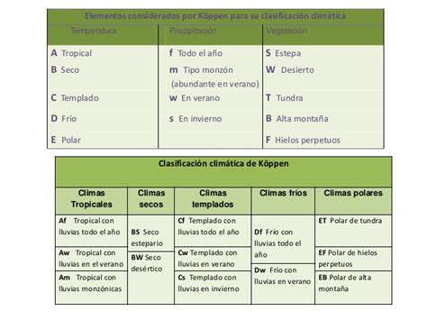 tablas de hexagonales de clasificaciones de mexico a los mundiales k 246 ppen tabla de la clasificaci 243 n de los climas