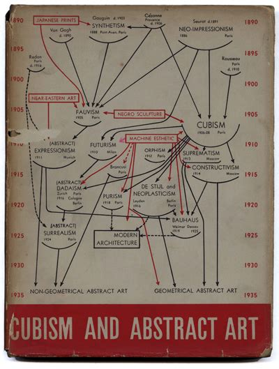 alfred h barr jr papers in the museum of modern art modernism101 com barr alfred h jr cubism and