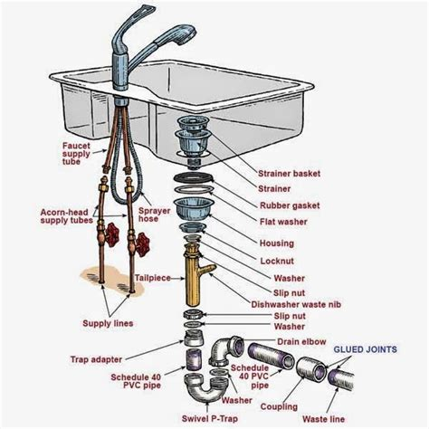 Kitchen Sink Components Kitchen Sink Plumbing Parts Assembly Kitchen Sink Plumbing Pinterest Sinks Kitchens And