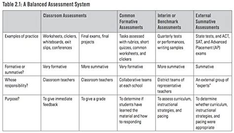 Common Formative Assessment A Toolkit For Professional Learning Communities At Work How Teams Common Formative Assessment Planning Template