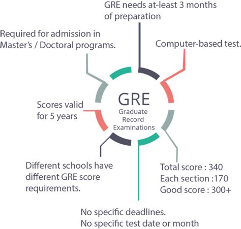 Gre For Mba Quora what is the difference between the gre the gmat and the